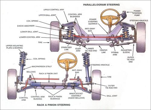 steering_500x365